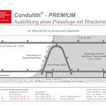Condulith-Industrieboden Technische Daten TS50